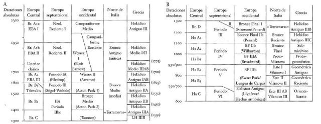 secuencia-bronce-europa-en-el-i-milenio-kristiansen