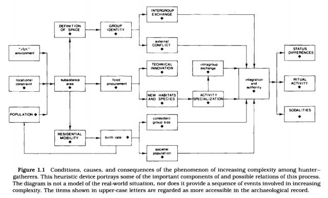 esquema-aumento-complejidad-caz-rec-price-y-brown