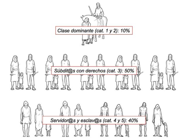 Clases sociales Argar